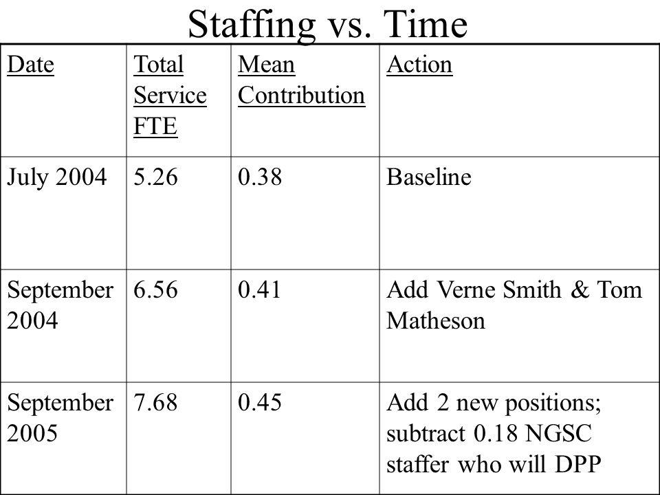 Staffing vs. Time DateTotal Service FTE Mean Contribution Action July 20045.260.38Baseline September 2004 6.560.41Add Verne Smith & Tom Matheson Septe