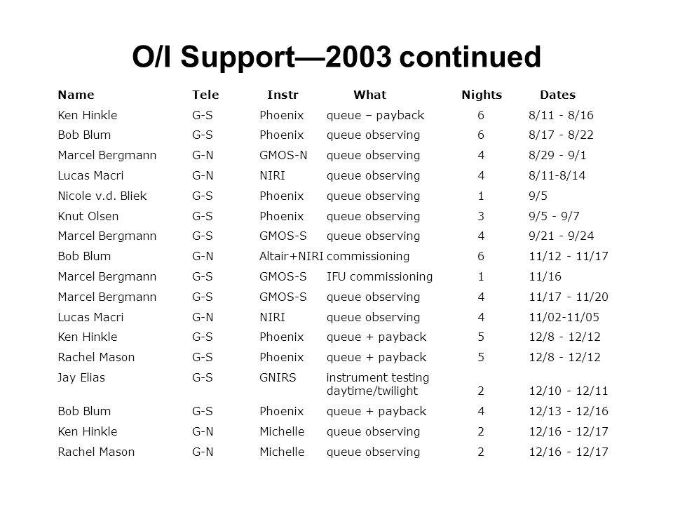 O/I Support—2003 continued NameTele Instr WhatNights Dates Ken HinkleG-SPhoenixqueue – payback 68/11 - 8/16 Bob BlumG-SPhoenixqueue observing 68/17 - 8/22 Marcel BergmannG-NGMOS-Nqueue observing 48/29 - 9/1 Lucas MacriG-NNIRIqueue observing 48/11-8/14 Nicole v.d.