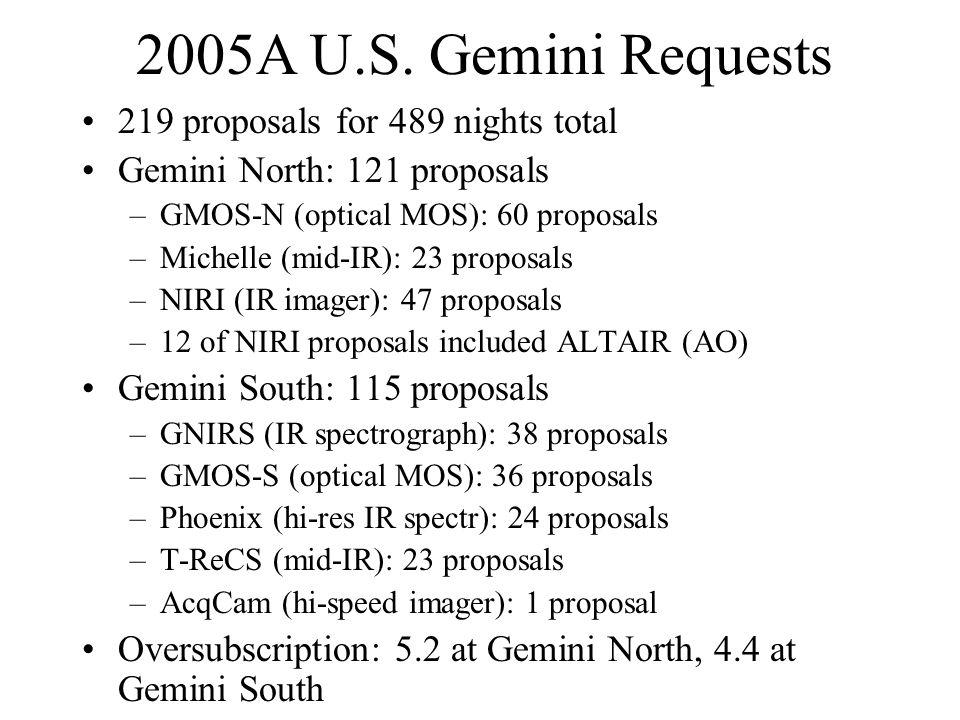 2005A U.S. Gemini Requests 219 proposals for 489 nights total Gemini North: 121 proposals –GMOS-N (optical MOS): 60 proposals –Michelle (mid-IR): 23 p