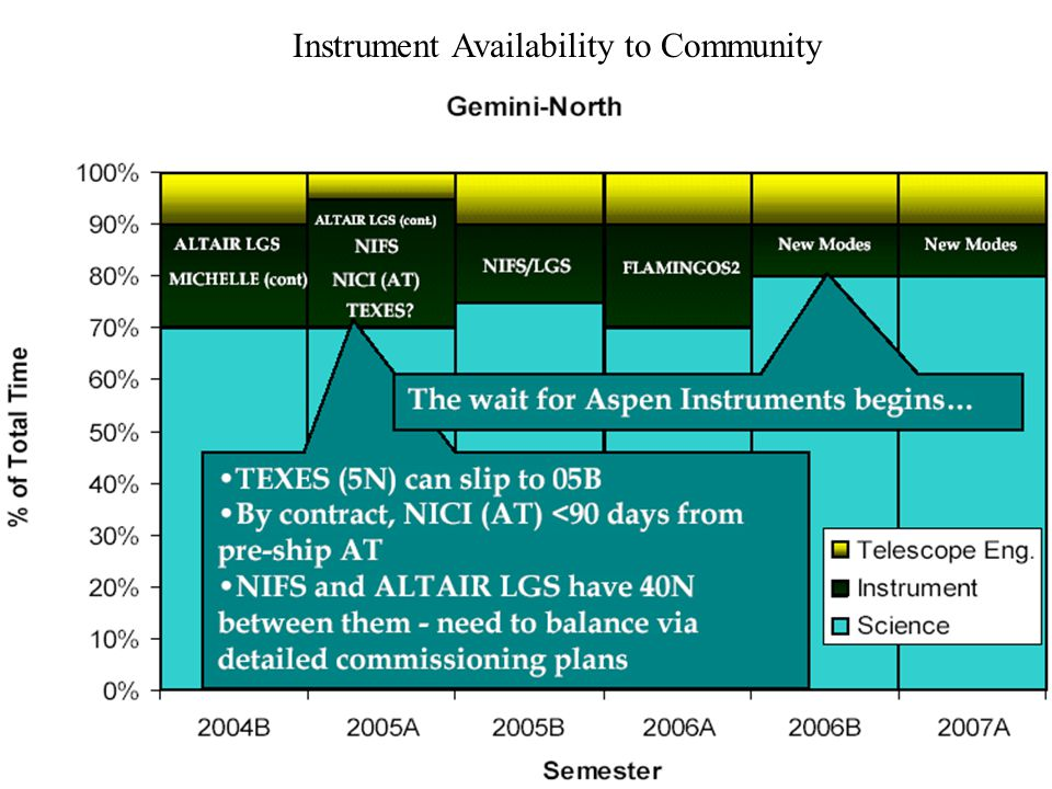 Instrument Availability to Community