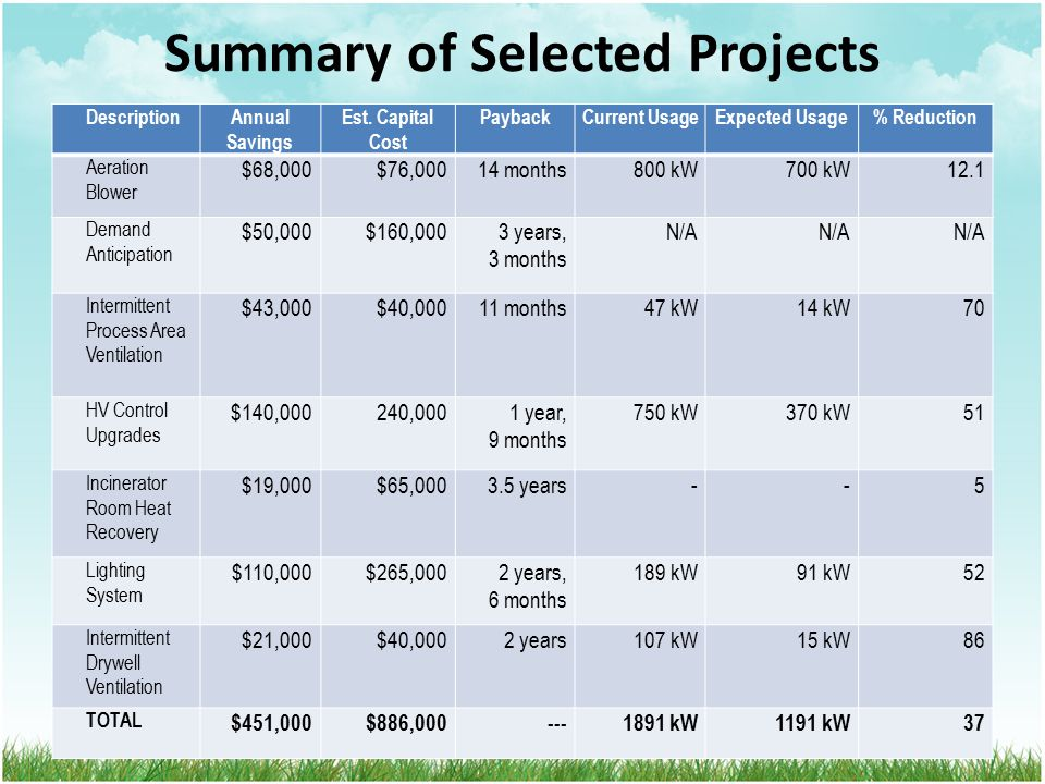 Summary of Selected Projects DescriptionAnnual Savings Est.