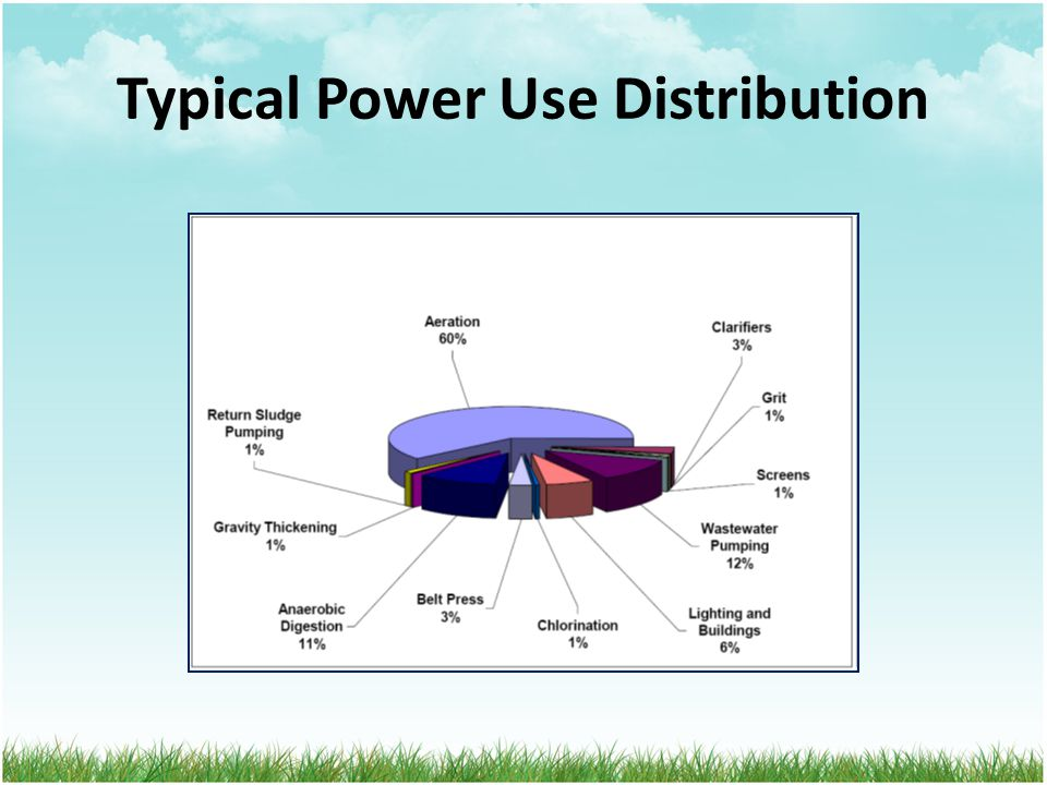 Typical Power Use Distribution