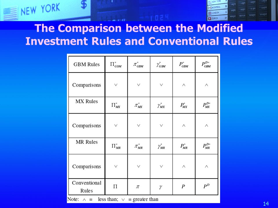 14 The Comparison between the Modified Investment Rules and Conventional Rules