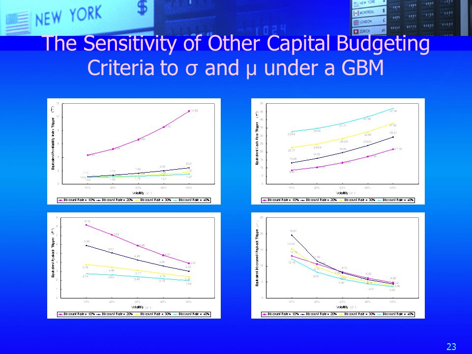 23 The Sensitivity of Other Capital Budgeting Criteria to σ and μ under a GBM
