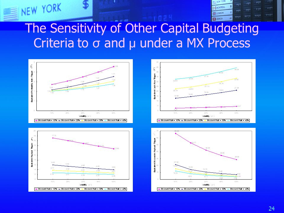 24 The Sensitivity of Other Capital Budgeting Criteria to σ and μ under a MX Process