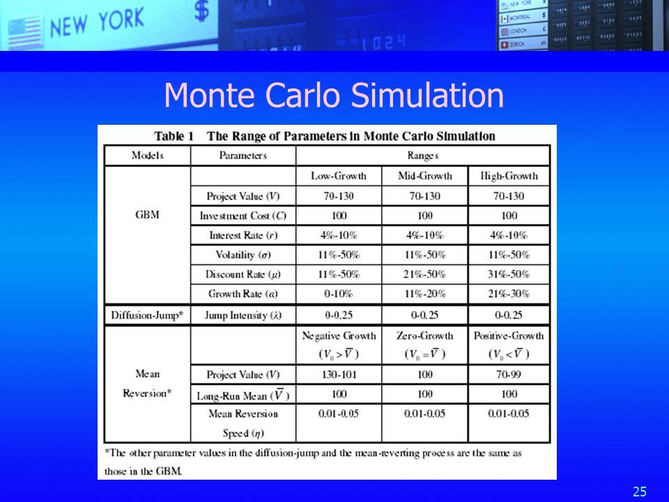 25 Monte Carlo Simulation