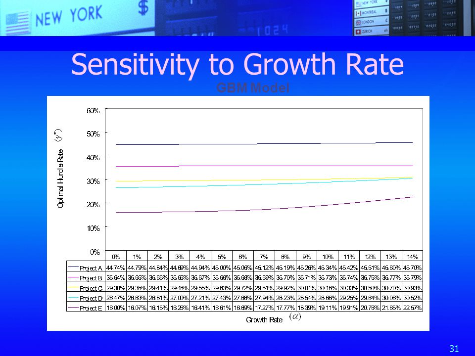 31 Sensitivity to Growth Rate GBM Model