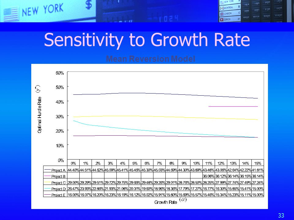 33 Sensitivity to Growth Rate Mean Reversion Model