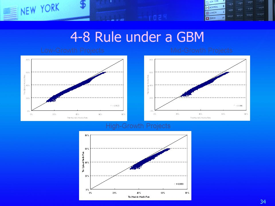 34 4-8 Rule under a GBM Low-Growth ProjectsMid-Growth Projects High-Growth Projects
