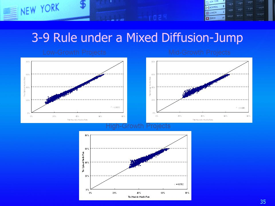 35 3-9 Rule under a Mixed Diffusion-Jump Low-Growth ProjectsMid-Growth Projects High-Growth Projects