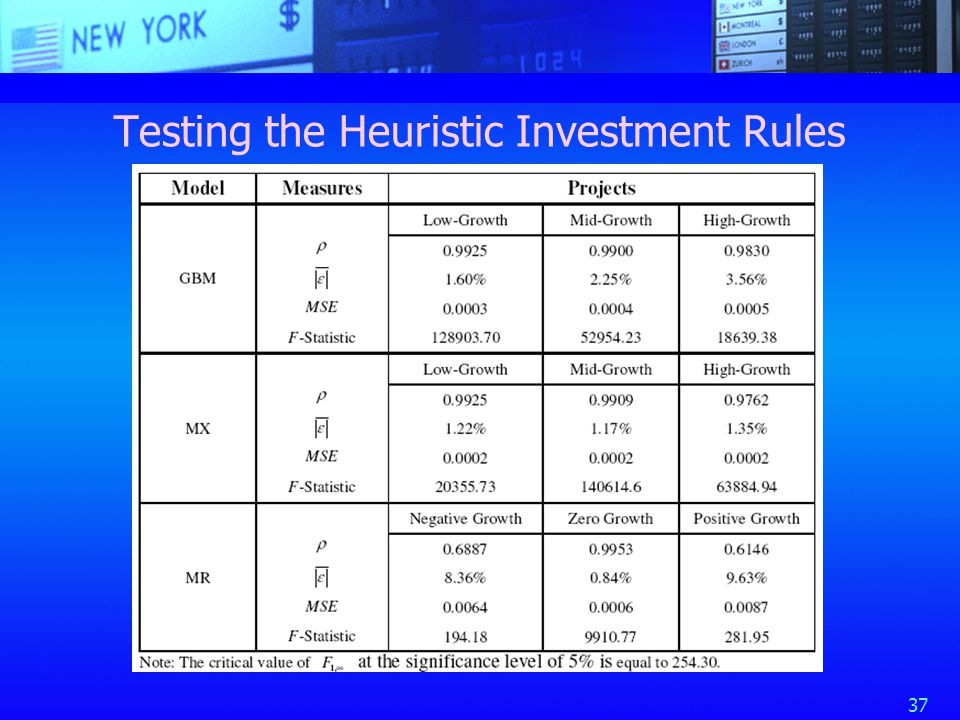 37 Testing the Heuristic Investment Rules