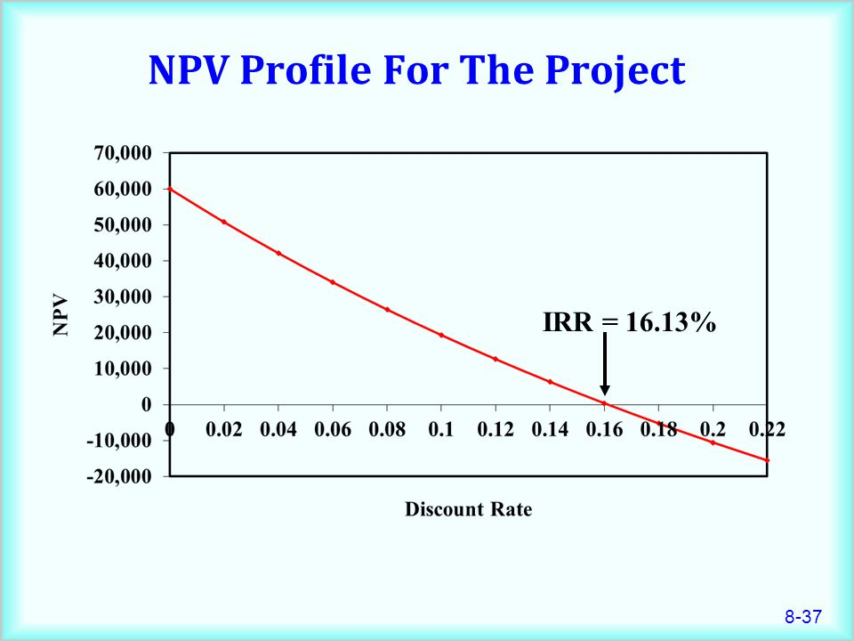 8-37 NPV Profile For The Project IRR = 16.13%