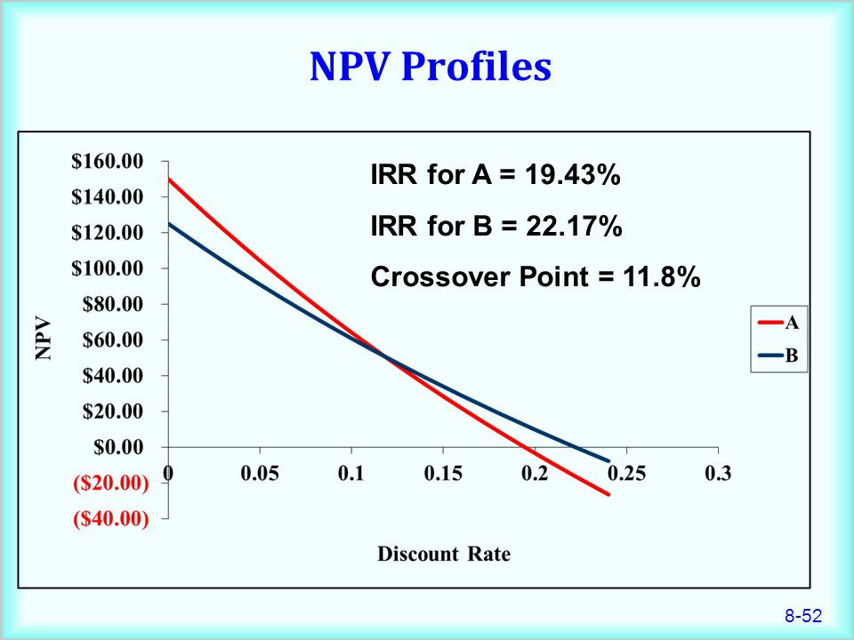 8-52 NPV Profiles IRR for A = 19.43% IRR for B = 22.17% Crossover Point = 11.8%