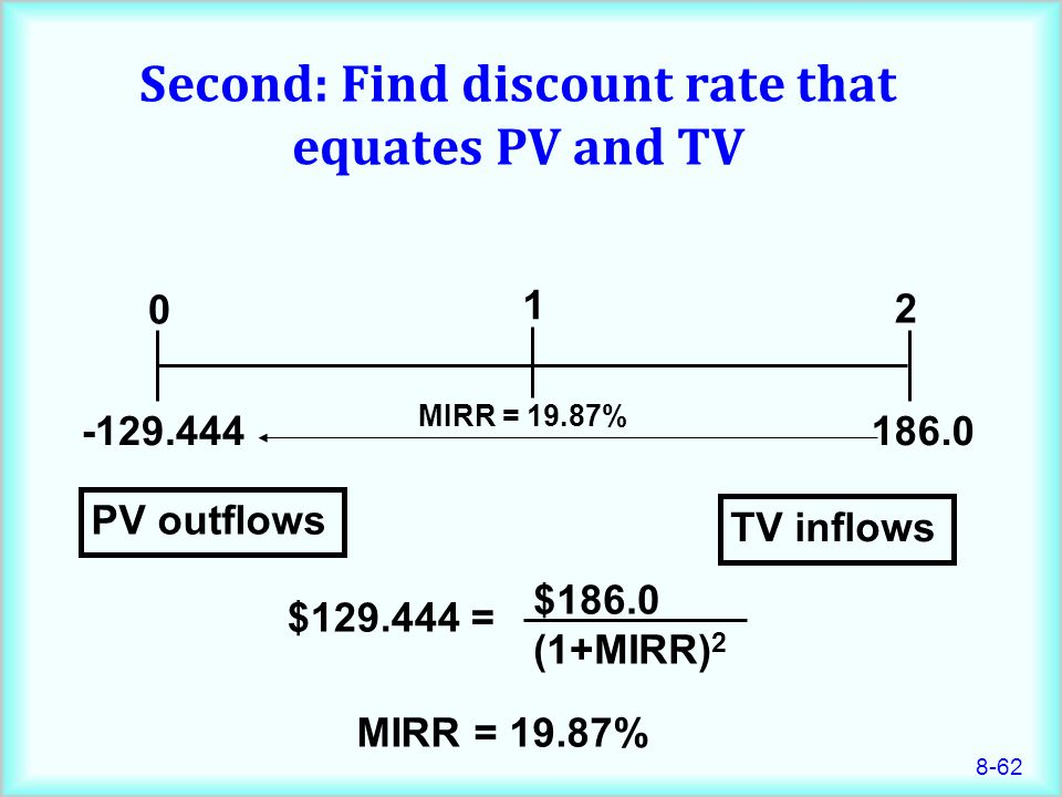 8-62 Second: Find discount rate that equates PV and TV MIRR = 19.87% 186.0 0 1 2 -129.444 TV inflows PV outflows MIRR = 19.87% $129.444 = $186.0 (1+MIRR) 2