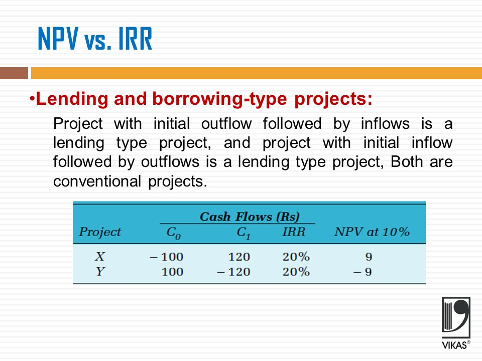 Problem of Multiple IRRs  A project may have both lending and borrowing features together.