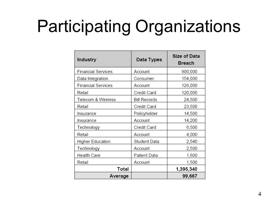 4 Participating Organizations