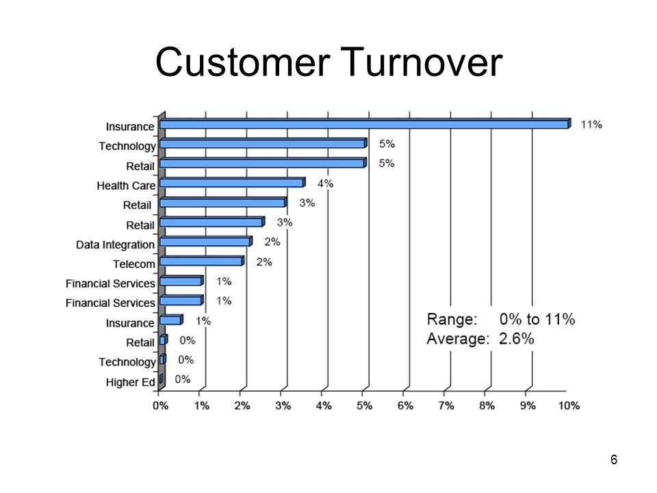6 Customer Turnover