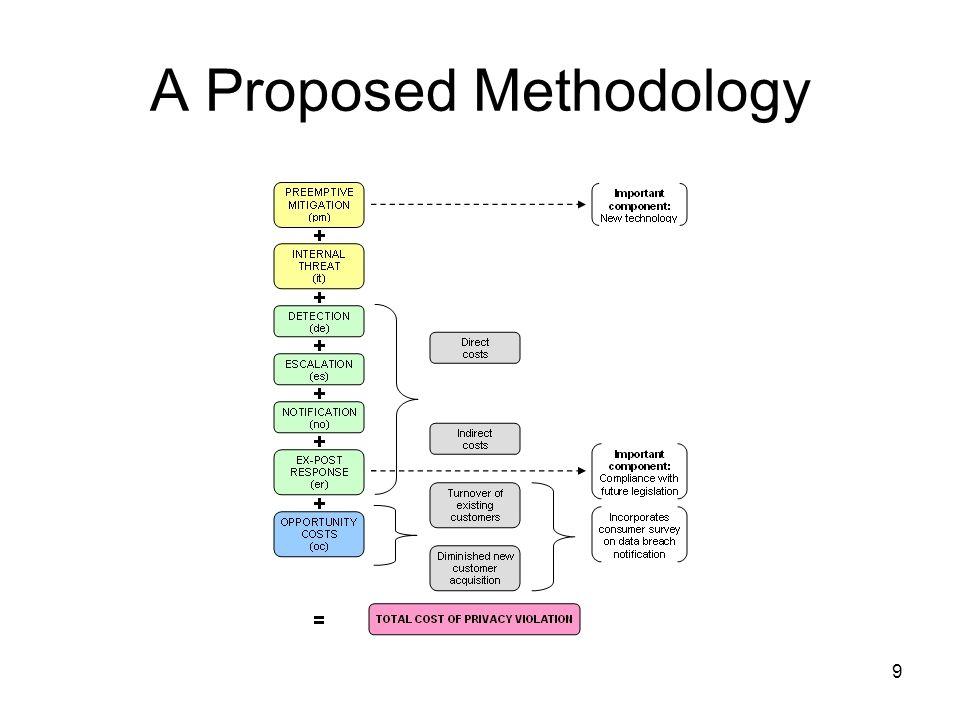 10 Example: Regulatory Compliance