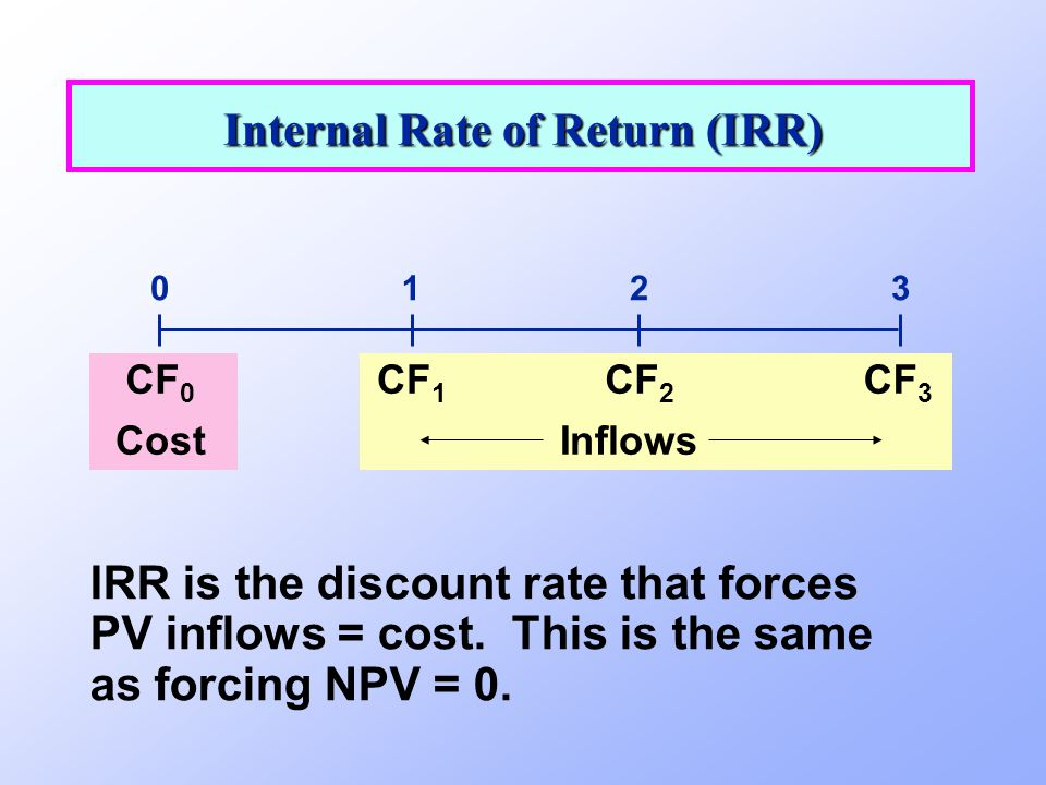 Internal Rate of Return (IRR) 0123 CF 0 CF 1 CF 2 CF 3 CostInflows IRR is the discount rate that forces PV inflows = cost. This is the same as forcing