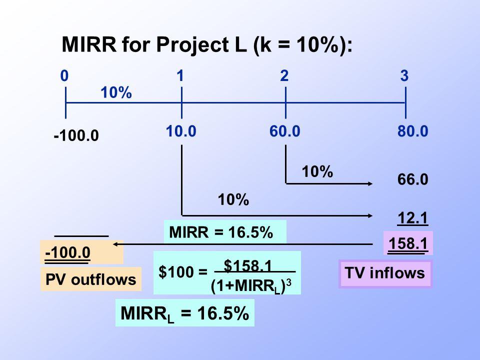 $158.1 (1+MIRR L ) 3 10.080.060.0 0123 10% 66.0 12.1 158.1 MIRR for Project L (k = 10%): -100.0 10% TV inflows -100.0 PV outflows MIRR = 16.5% MIRR L