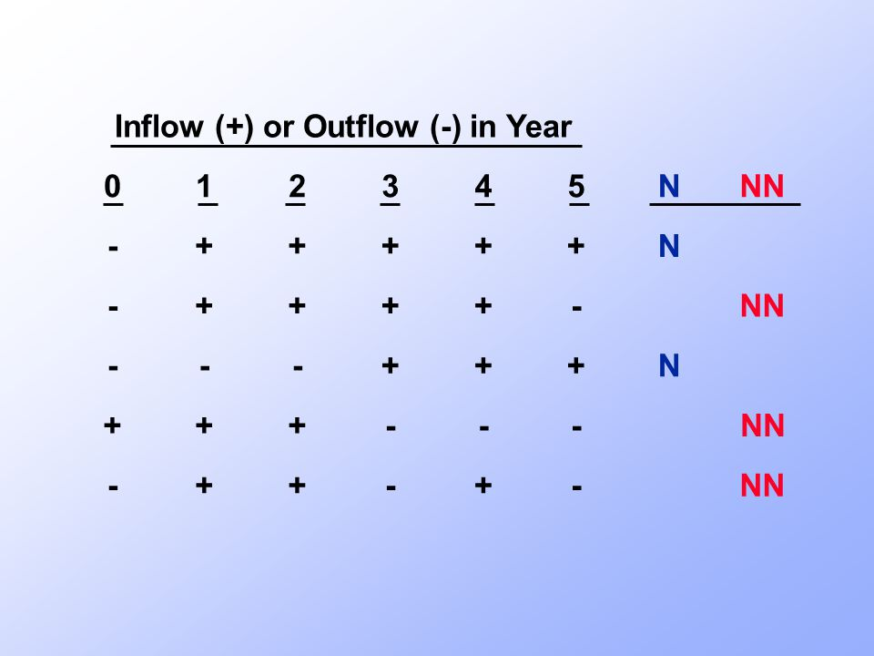 Internal Rate of Return (IRR) 0123 CF 0 CF 1 CF 2 CF 3 CostInflows IRR is the discount rate that forces PV inflows = cost.