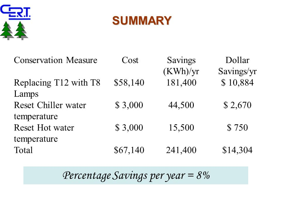 Conservation Measure CostSavings (KWh)/yr Dollar Savings/yr Replacing T12 with T8 Lamps $58,140181,400$ 10,884 Reset Chiller water temperature $ 3,00044,500$ 2,670 Reset Hot water temperature $ 3,00015,500$ 750 Total$67,140241,400$14,304 SUMMARY Percentage Savings per year = 8%