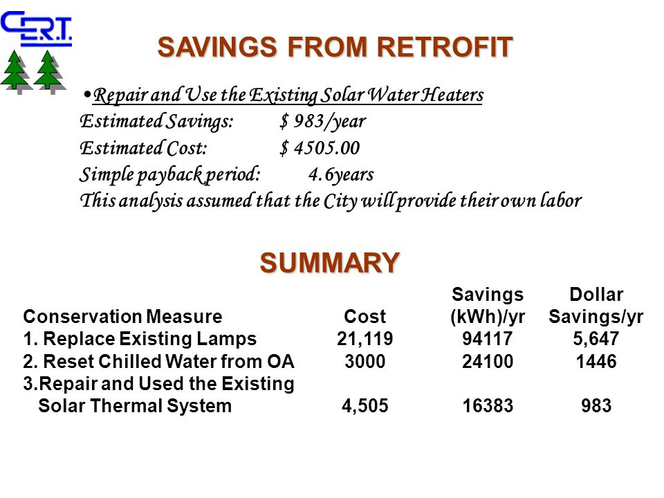 Repair and Use the Existing Solar Water Heaters Estimated Savings: $ 983/year Estimated Cost: $ 4505.00 Simple payback period: 4.6years This analysis assumed that the City will provide their own labor SAVINGS FROM RETROFIT Conservation MeasureCost Savings (kWh)/yr Dollar Savings/yr 1.