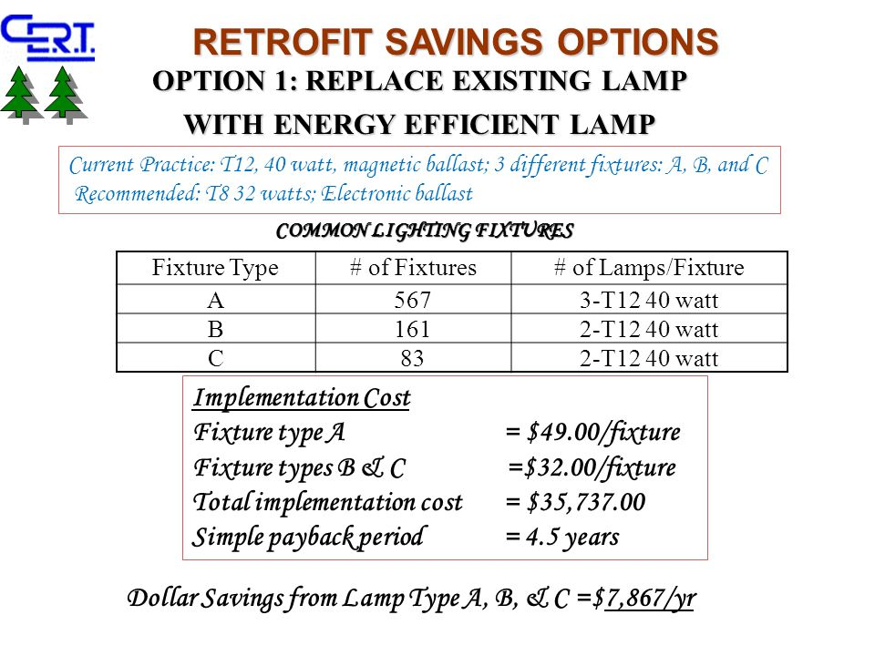 RETROFIT SAVINGS OPTIONS Fixture Type# of Fixtures# of Lamps/Fixture A5673-T12 40 watt B1612-T12 40 watt C832-T12 40 watt COMMON LIGHTING FIXTURES Current Practice: T12, 40 watt, magnetic ballast; 3 different fixtures: A, B, and C Recommended: T8 32 watts; Electronic ballast OPTION 1: REPLACE EXISTING LAMP WITH ENERGY EFFICIENT LAMP Implementation Cost Fixture type A = $49.00/fixture Fixture types B & C =$32.00/fixture Total implementation cost = $35,737.00 Simple payback period = 4.5 years Dollar Savings from Lamp Type A, B, & C =$7,867/yr