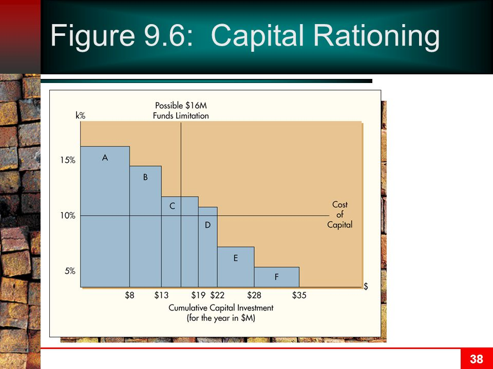 38 Figure 9.6: Capital Rationing