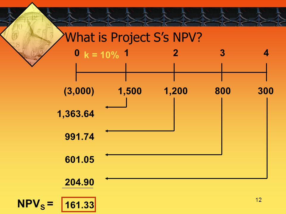 12 What is Project S's NPV? k = 10% 1,500 8001,200(3,000) 1,363.64 991.74 601.05 204.90 161.33 300 01234 NPV S =