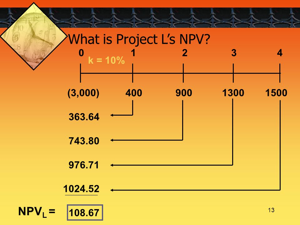 13 What is Project L's NPV? k = 10% 400 1300900(3,000) 363.64 743.80 976.71 1024.52 108.67 1500 01234 NPV L =