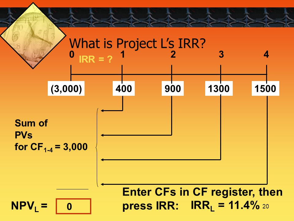 20 What is Project L's IRR? NPV L = Enter CFs in CF register, then press IRR: IRR L = 11.4% 0 IRR = ? 40013009001500 01234 Sum of PVs for CF 1-4 = 3,0