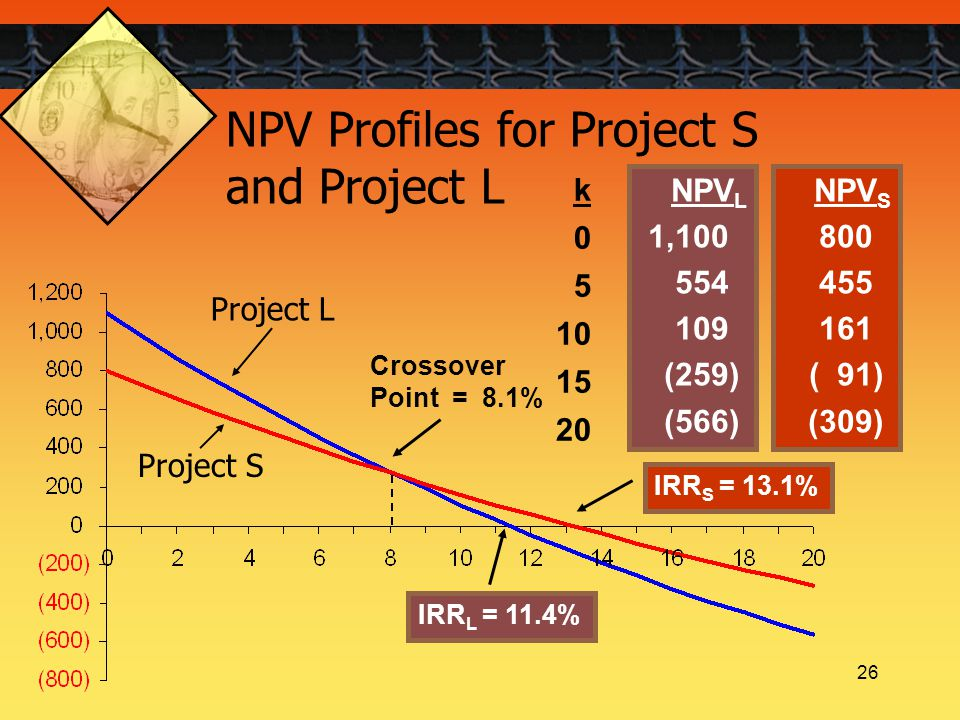 26 IRR L = 11.4% IRR S = 13.1% Crossover Point = 8.1% k 0 5 10 15 20 NPV L 1,100 554 109 (259) (566) NPV S 800 455 161 ( 91) (309) NPV Profiles for Pr