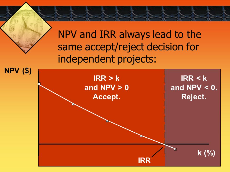 27 NPV and IRR always lead to the same accept/reject decision for independent projects: IRR < k and NPV < 0. Reject. NPV ($) k (%) IRR IRR > k and NPV