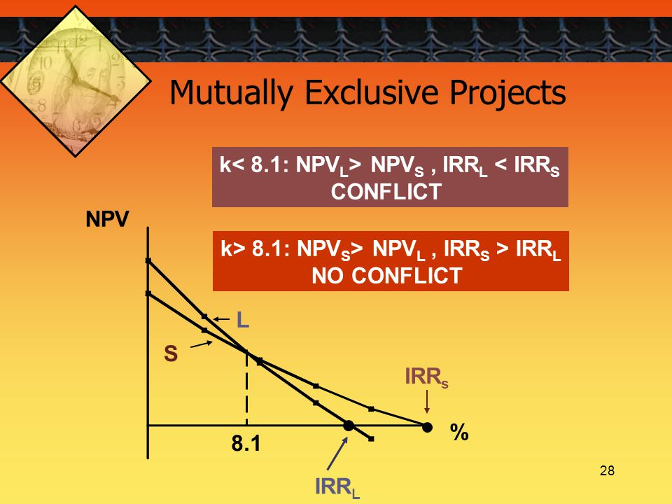 28 Mutually Exclusive Projects k NPV S, IRR L < IRR S CONFLICT k> 8.1: NPV S > NPV L, IRR S > IRR L NO CONFLICT 8.1 NPV % IRR s IRR L S L