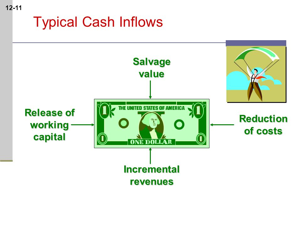 12-11Reduction of costs Salvagevalue Incrementalrevenues Release of workingcapital Typical Cash Inflows