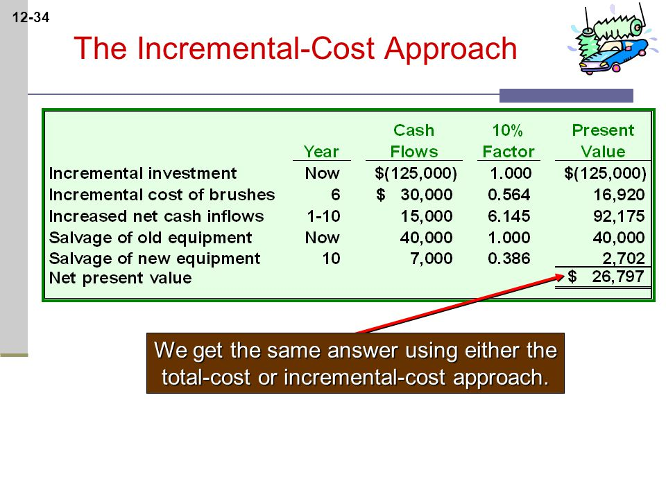 12-34 We get the same answer using either the total-cost or incremental-cost approach.