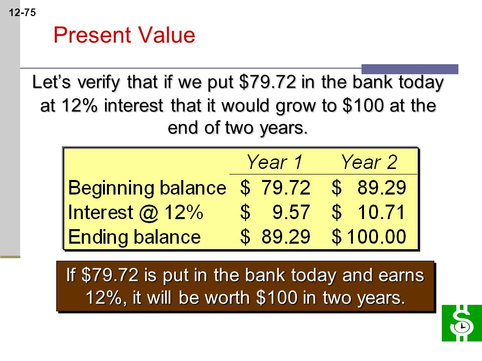 12-75 Present Value Let's verify that if we put $79.72 in the bank today at 12% interest that it would grow to $100 at the end of two years.