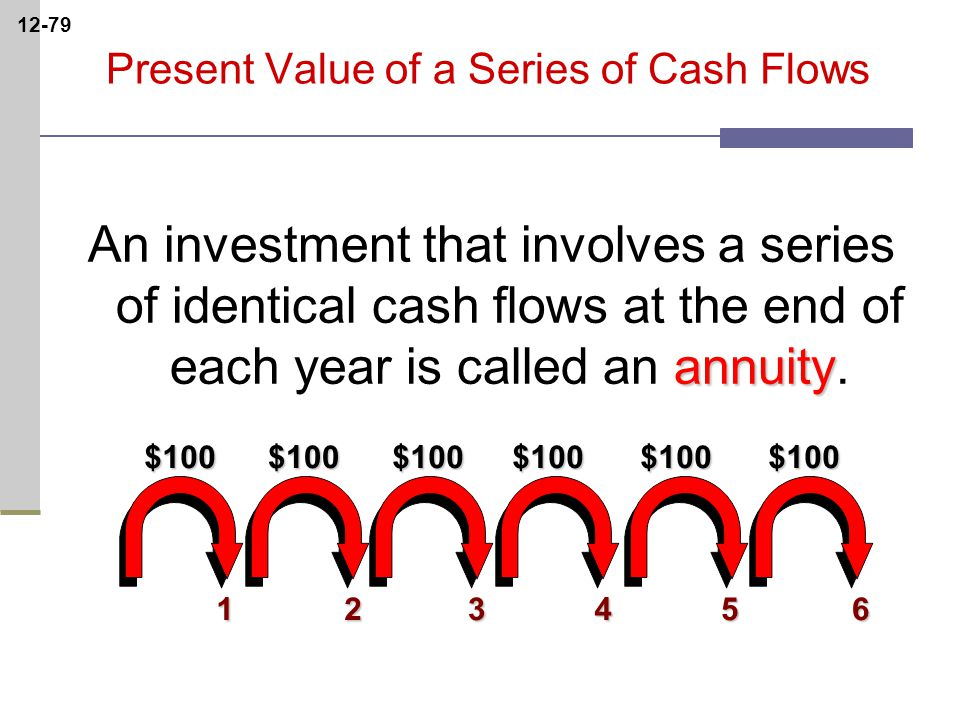 12-79123456$100$100$100$100$100$100 Present Value of a Series of Cash Flows annuity An investment that involves a series of identical cash flows at the end of each year is called an annuity.