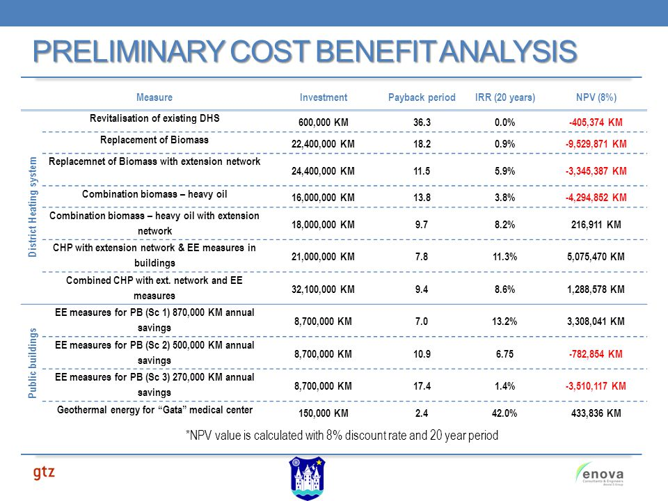 PRELIMINARY COST BENEFIT ANALYSIS *NPV value is calculated with 8% discount rate and 20 year period MeasureInvestmentPayback periodIRR (20 years)NPV (8%) District Heating system Revitalisation of existing DHS 600,000 KM36.30.0%-405,374 KM Replacement of Biomass 22,400,000 KM18.20.9%-9,529,871 KM Replacemnet of Biomass with extension network 24,400,000 KM11.55.9%-3,345,387 KM Combination biomass – heavy oil 16,000,000 KM13.83.8%-4,294,852 KM Combination biomass – heavy oil with extension network 18,000,000 KM9.78.2%216,911 KM CHP with extension network & EE measures in buildings 21,000,000 KM7.811.3%5,075,470 KM Combined CHP with ext.