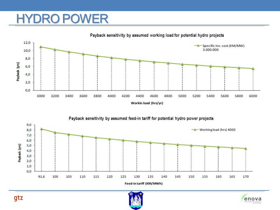 Payback sensitivity by assumed working load for potential hydro projects HYDRO POWER Payback sensitivity by assumed feed-in tariff for potential hydro power projects