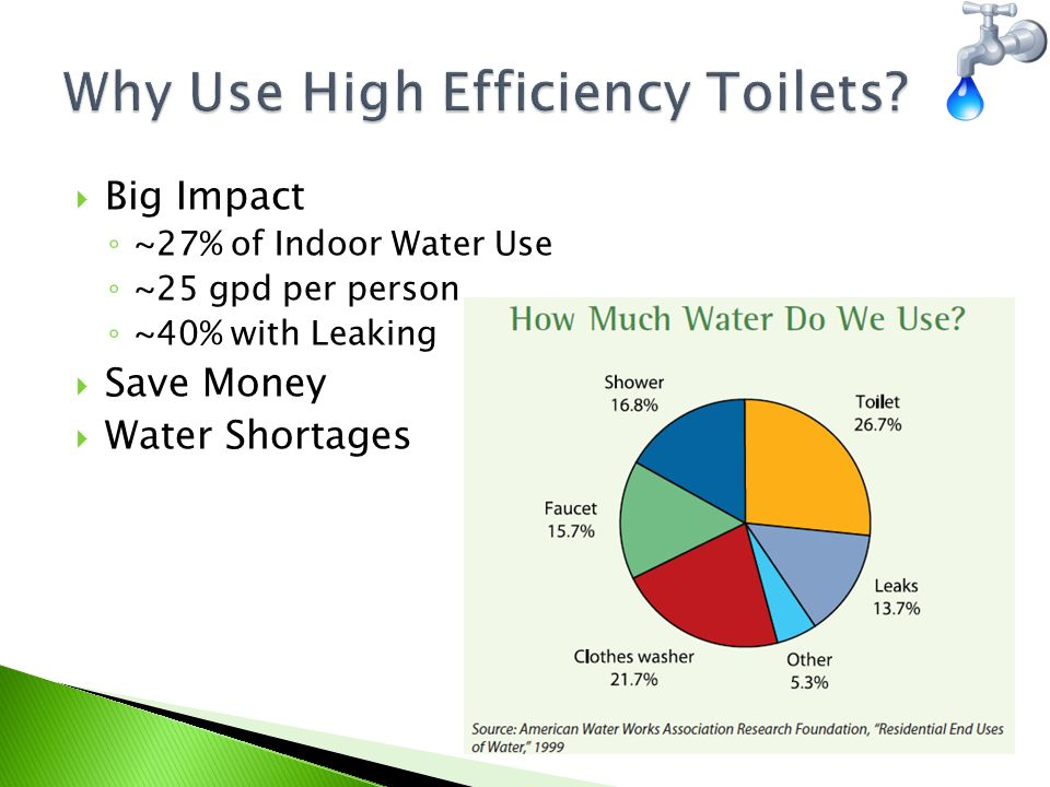  Big Impact ◦ ~27% of Indoor Water Use ◦ ~25 gpd per person ◦ ~40% with Leaking  Save Money  Water Shortages