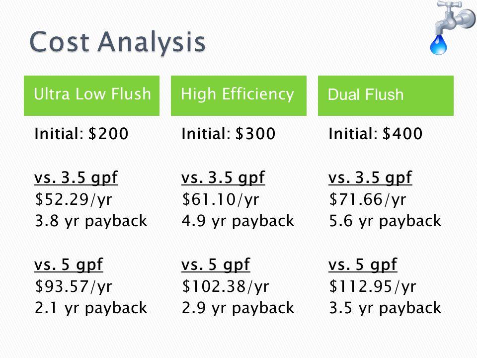 Ultra Low FlushHigh Efficiency Initial: $200 vs. 3.5 gpf $52.29/yr 3.8 yr payback vs.