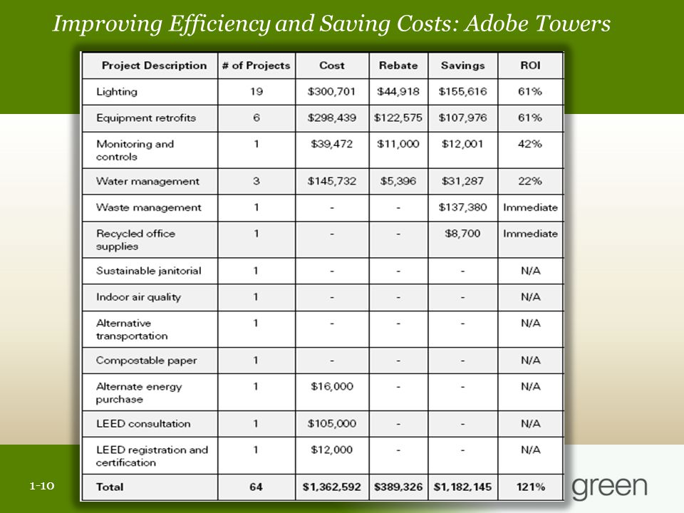 Slide header copy Improving Efficiency and Saving Costs: Adobe Towers 1-1 1-10