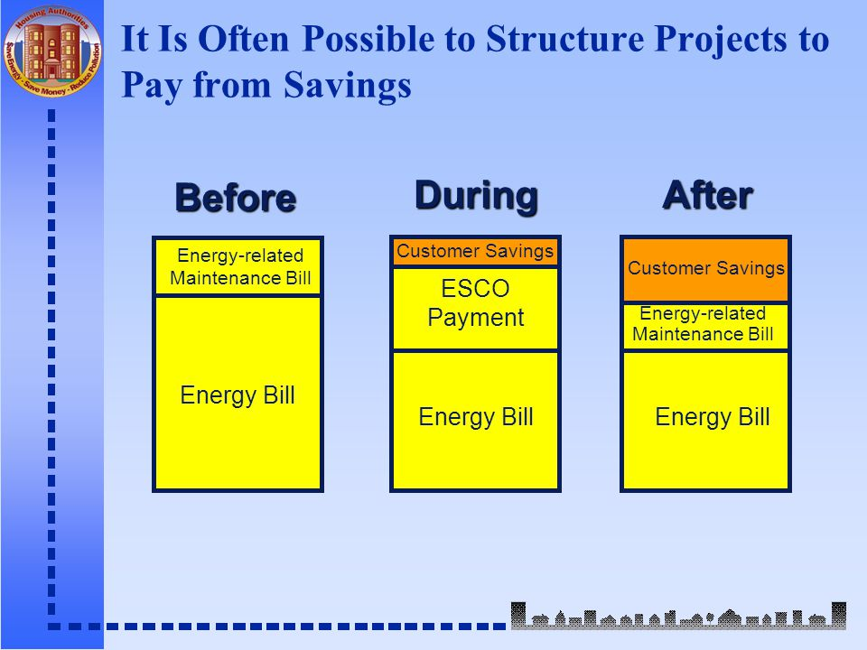 It Is Often Possible to Structure Projects to Pay from Savings Before DuringAfter Energy-related Maintenance Bill Energy Bill Customer Savings Energy Bill ESCO Payment Energy Bill Customer Savings Energy-related Maintenance Bill