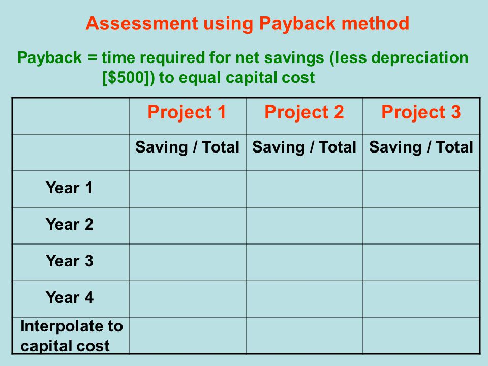 Assessment using Payback method Payback = time required for net savings (less depreciation [$500]) to equal capital cost Project 1Project 2Project 3 Saving / Total Year 1 Year 2 Year 3 Year 4 Interpolate to capital cost