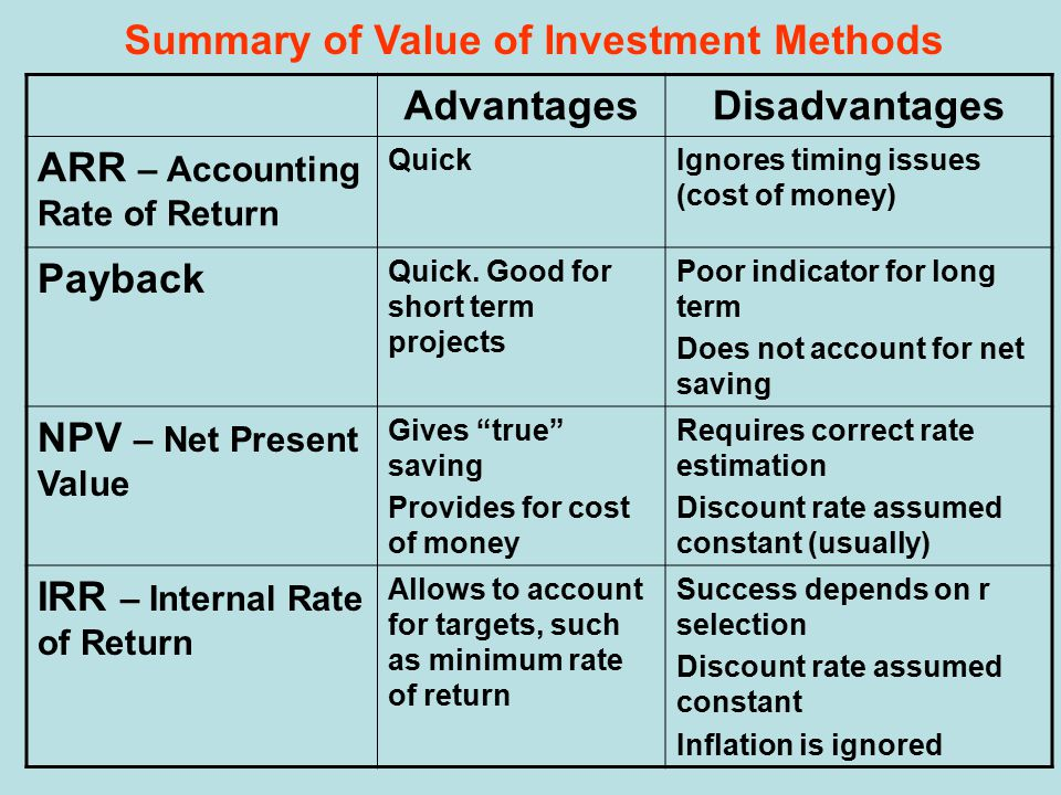 Summary of Value of Investment Methods AdvantagesDisadvantages ARR – Accounting Rate of Return QuickIgnores timing issues (cost of money) Payback Quick.