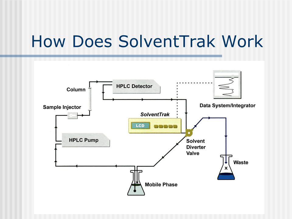 The detector signal is connected to SolventTrak The solvent output from the detector is connected to the recycle valve When a peak is detected by SolventTrak it switches the valve to waste During baseline the solvent is returned to the reservoir How Does SolventTrak Work