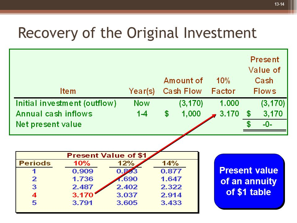 13-14 Present value of an annuity of $1 table Present value of an annuity of $1 table Recovery of the Original Investment