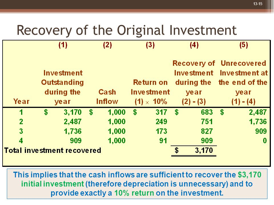 13-15 Recovery of the Original Investment This implies that the cash inflows are sufficient to recover the $3,170 initial investment (therefore depreciation is unnecessary) and to provide exactly a 10% return on the investment.